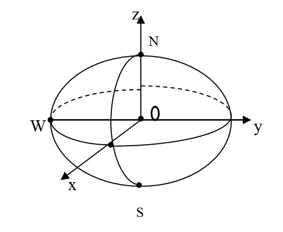 Rys. 2. Elipsoida obrotowa